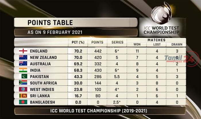 icc points table 090221
